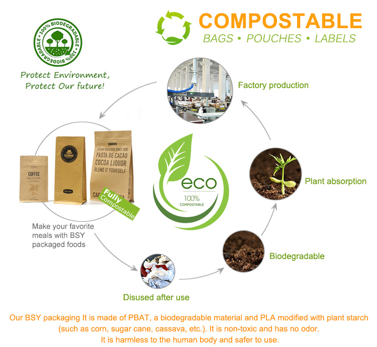 biodegradation packaging
